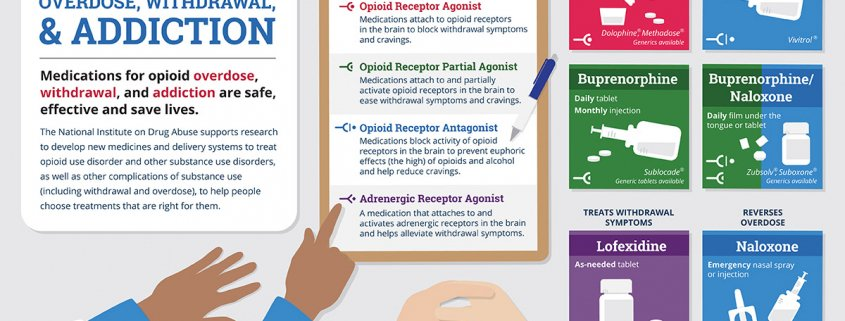Medications for Opioid Overdose